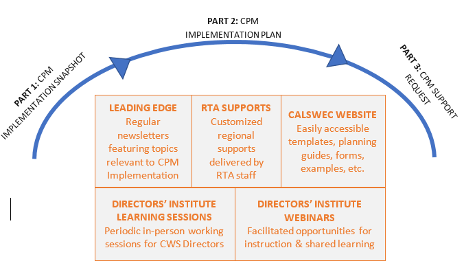 Graphic depicting the three-part CPM implementation planning process