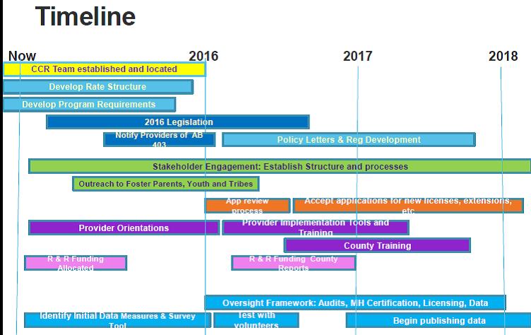 Timeline 2015-2018