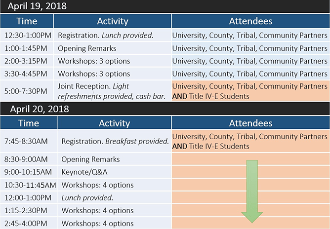 Image of Summit Schedule with time, activity, and attendees listed for  April 19 and 20, 2018