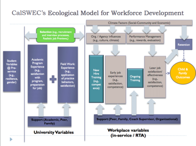 CalSWEC's ecological model for Workforce Development